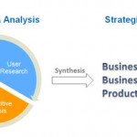 Business Strategy &#8211; Informing Strategy Based on Research &amp; Analysis