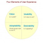 Beyond Usability &#8212; the Four Elements of User Experience