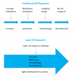 How to Conduct Lean UX Research -- Quickly Find Out What Your Users Need
